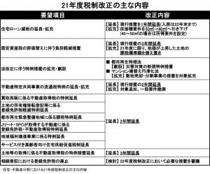 21年度税制改革改正(表)
