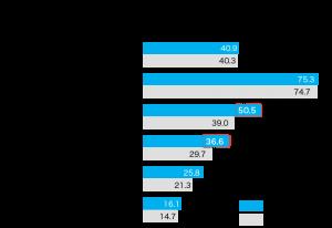 今後3年以内の住宅購入計画の内容についてのアンケートグラフ