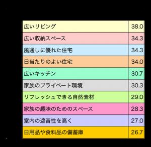 左の表(一戸建て住宅にもとめるもの・全体)