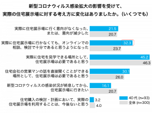 新型コロナ感染拡大の影響を受けて住宅展示場に対する考えが変わったかのグラフ