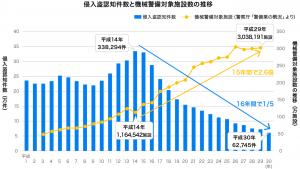 棒グラフ(侵入盗件数と機械警備対象施設数の推移)