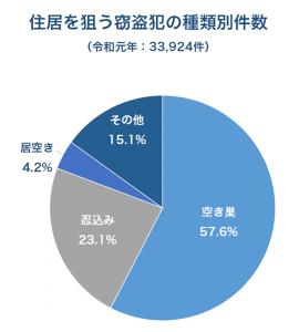 左の円グラフ(住居窃盗犯の種別件数)