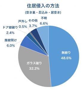 右の円グラフ(住居侵入方法)