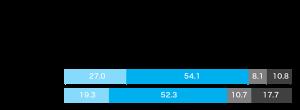 一戸建ての建て替え・新築を検討するにあたって、計画や購入予定が新型コロナ感染拡大の前後で変化があったかのグラフ