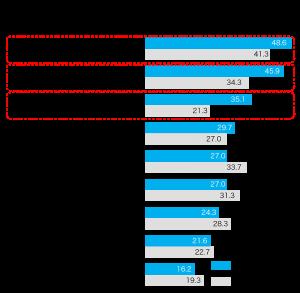 一戸建ての建て替え・新築を検討する理由として新型コロナ感染拡大が影響したかのアンケートのグラフ