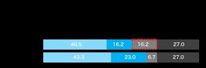 新型コロナ感染拡大以降、在宅勤務を実施したかについてのグラフ