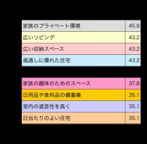 二世帯・三世帯で欲しいものの表(いくつでも選択可)(右)