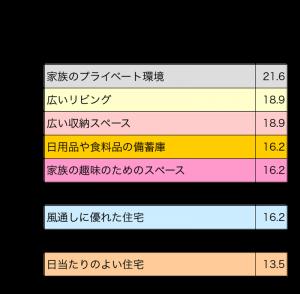 二世帯・三世帯で最も欲しいもの3つの表(左)
