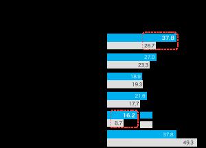 新型コロナ感染拡大後のオンラインによる営業活動、情報収集活動を行ったかについてのグラフ