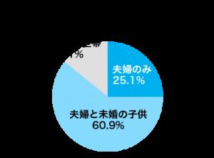 共働き世帯の家族構成(左の円グラフ)