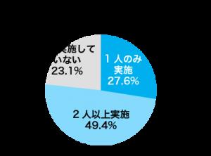 共働き世帯の在宅勤務人数(右の円グラフ)