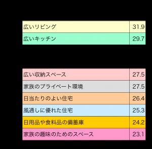 右の表(一戸建て住宅にもとめるもの・20-30代)