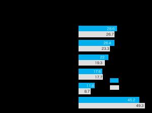 新型コロナ感染拡大後のオンラインによる営業活動、情報収集活動の有無についてのグラフ