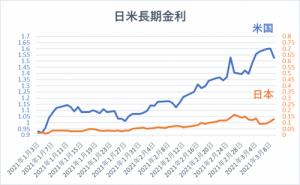 日本とアメリカの長期金利推移(グラフ)