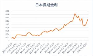 日本の長期金利の推移(グラフ)