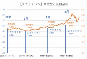 長期金利とフラット35金利の推移(筆者作成)(グラフ)