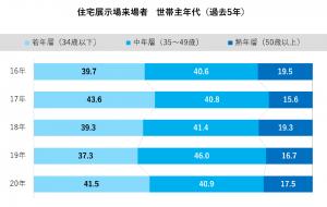 過去5年の住宅展示場来場者(世帯主年代別グラフ)