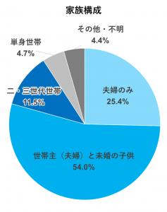 家族構成(円グラフ)
