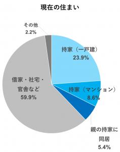 現在の住まい(円グラフ)