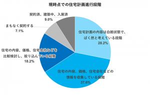 住宅計画進行段階(円グラフ)