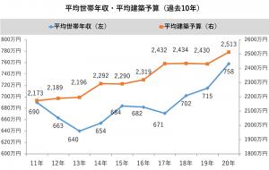 過去10年の平均世帯年収と平均建築予算(折れ線グラフ)