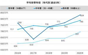 過去5年の平均世帯年収(年代別折れ線グラフ)
