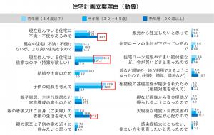 住宅計画立案理由(グラフ)