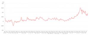 日本の長期金利(10年満期の国債の利回り)直近1年間の推移(折れ線グラフ)