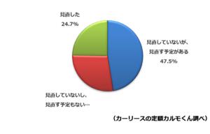 固定費の見直し予定について(円グラフ)
