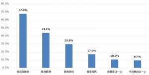 車関連で見直したい固定費(棒グラフ)