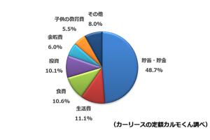 見直した固定費の活用方法(円グラフ)