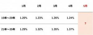フラット35 1~4月金利推移(機構団信加入の場合)(表)