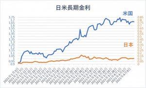 日本とアメリカの長期金利推移(折れ線グラフ)