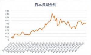 日本の長期金利の推移(折れ線グラフ)
