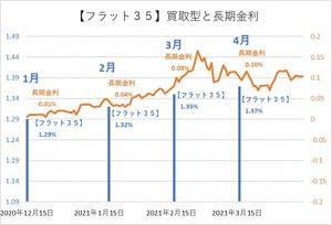 長期金利とフラット35金利の推移(筆者作成グラフ)