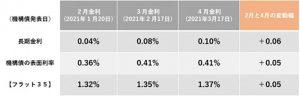 機構債の表面利率の推移と比較(表)