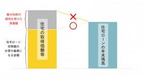 図1(住宅ローン控除額の計算の基礎となる金額)