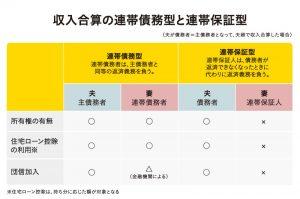 収入合算の連帯債務型と連帯保証型(表)