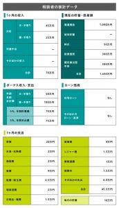相談者の家計データ(表)