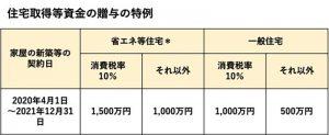 住宅取得等資金の贈与の特例(表)