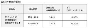 2021年4月実行金利(表)
