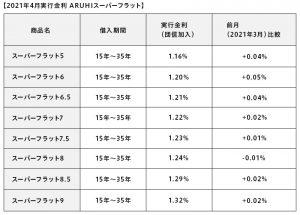 2021年4月実行金利 ARUHIスーパーフラット(表)