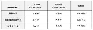 3月と4月の各種金利と変動幅(表)