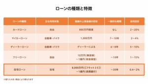 ローンの種類と特徴(表)