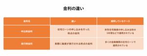 金利の違い(表)