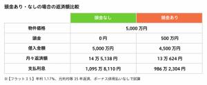 頭金の有無による返済額比較(表)