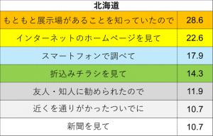情報源(北海道)