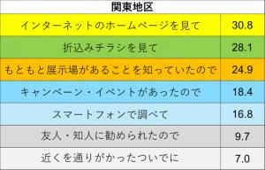 情報源(関東地区)