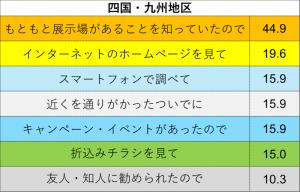 情報源(四国・九州地区)