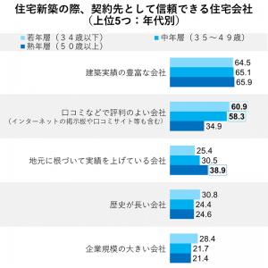 住宅新築の際、信頼できる住宅会社(上位5つ)(グラフ)